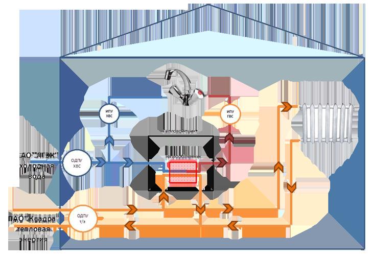 Плату за горячую воду расчет теплообменника Пластины теплообменника Анвитэк ARX-00 Сергиев Посад